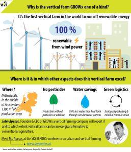 renewable farm